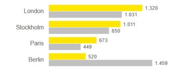 Im Ernst&Young Startup Barometer ist Berlin auf den vierten Platz zurück gefallen, London hat die Spitzenposition als Europas Startup Hauptstadt übernommen. Quelle: Ernst&Young